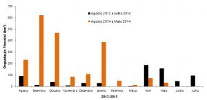 figura04 05 15 300x145 - Boletim do desmatamento da Amazônia Legal (maio de 2015) SAD