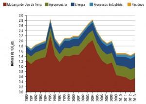 fig01 pecClima 300x215 - Como reduzir a contribuição da pecuária brasileira para as mudanças climáticas?