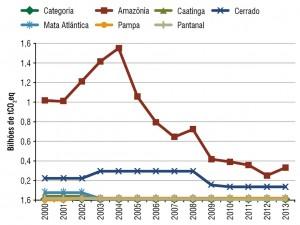 fig07 pecClima 300x225 - Como reduzir a contribuição da pecuária brasileira para as mudanças climáticas?