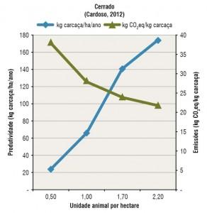 fig08 a pecClima 292x300 - Como reduzir a contribuição da pecuária brasileira para as mudanças climáticas?