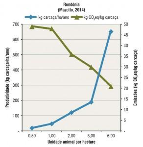 fig08 c pecClima 292x300 - Como reduzir a contribuição da pecuária brasileira para as mudanças climáticas?