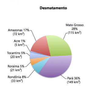 Figura 3 296x300 - Boletim do desmatamento da Amazônia Legal (agosto de 2015) SAD