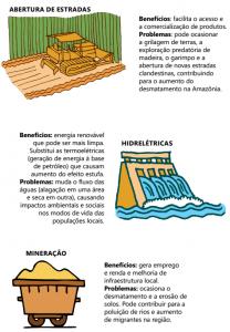 abertura de estradas 208x300 - A floresta habitada: História da ocupação humana na Amazônia