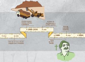 boom da exploracao madeireira 300x219 - A floresta habitada: História da ocupação humana na Amazônia