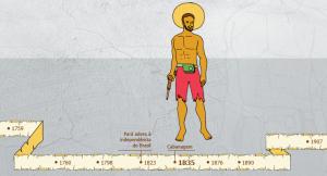 cabanagem 300x162 - A floresta habitada: História da ocupação humana na Amazônia