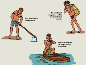 diretorio dos indios 300x227 - A floresta habitada: História da ocupação humana na Amazônia