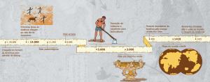 fases 300x118 - A floresta habitada: História da ocupação humana na Amazônia