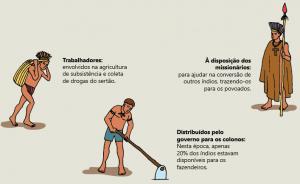 indigenas aldeados 300x184 - A floresta habitada: História da ocupação humana na Amazônia