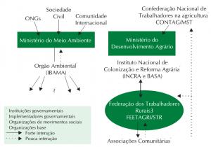 fig 1 participacao 300x210 - Manejo Florestal Comunitário: processos e aprendizagens na Amazônia brasileira e na América Latina