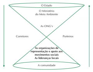 fig 3 atores envolvidos 300x234 - Manejo Florestal Comunitário: processos e aprendizagens na Amazônia brasileira e na América Latina