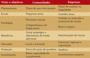 quad 2 visão perspectiva 300x195 - Manejo Florestal Comunitário: processos e aprendizagens na Amazônia brasileira e na América Latina