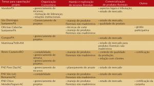 quad 7 demanda capac 300x168 - Manejo Florestal Comunitário: processos e aprendizagens na Amazônia brasileira e na América Latina