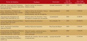 quad 8 unid manejo 300x142 - Manejo Florestal Comunitário: processos e aprendizagens na Amazônia brasileira e na América Latina