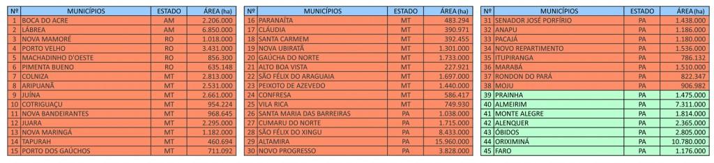FAM ListaMunicipios 1024x234 - Fortalecimento da Gestão Ambiental na Amazônia