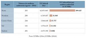 Apend fig 02 UCS+Desm 300x133 - Unidades de Conservação mais desmatadas da Amazônia Legal (2012-2015)