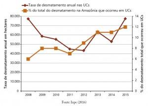 fig 01 UCS+Desm 300x214 - Unidades de Conservação mais desmatadas da Amazônia Legal (2012-2015)