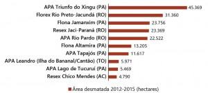 fig 07 UCS+Desm 300x135 - Unidades de Conservação mais desmatadas da Amazônia Legal (2012-2015)