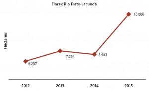 fig 12 UCS+Desm 300x183 - Unidades de Conservação mais desmatadas da Amazônia Legal (2012-2015)