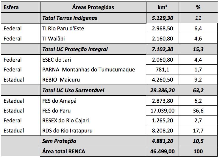 Tabela 1 Renca - Nota Reserva Nacional do Cobre e seus Associados (RENCA) e as Áreas Protegidas