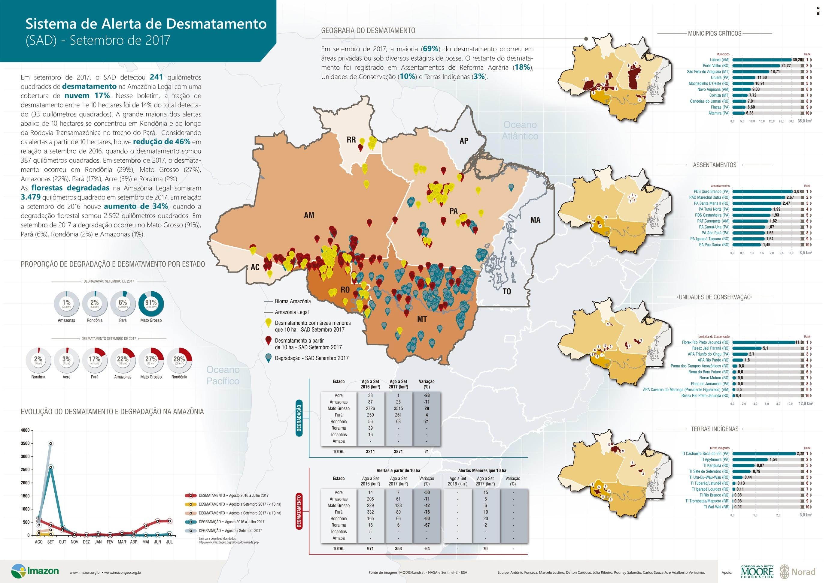SAD setembro 2017 - Boletim do desmatamento da Amazônia Legal (setembro 2017) SAD