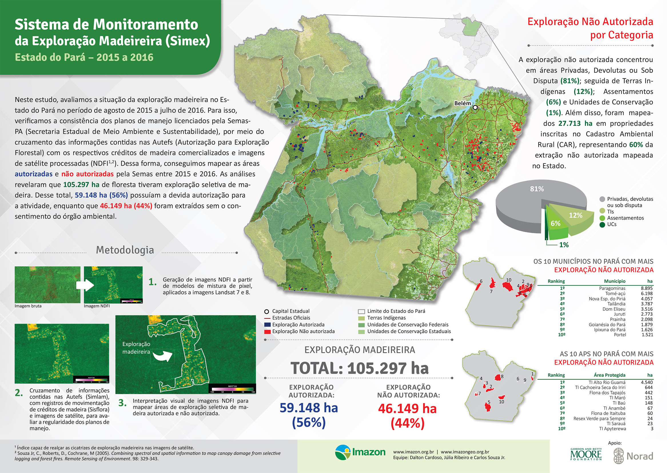 Infografico Simex Pará 2015 20161 - Sistema de Monitoramento da Exploração Madeireira (Simex): Estado do Pará 2015-2016