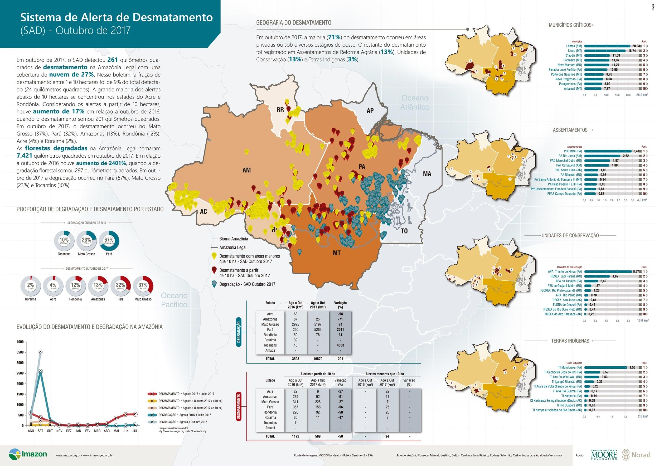 SAD outubro 2017 - Boletim do desmatamento da Amazônia Legal (outubro 2017) SAD