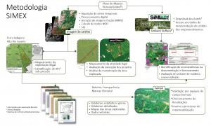 Simex Fig1 300x180 - Sistema de Monitoramento da Exploração Madeireira (Simex) - Estado do Pará 2015-2016