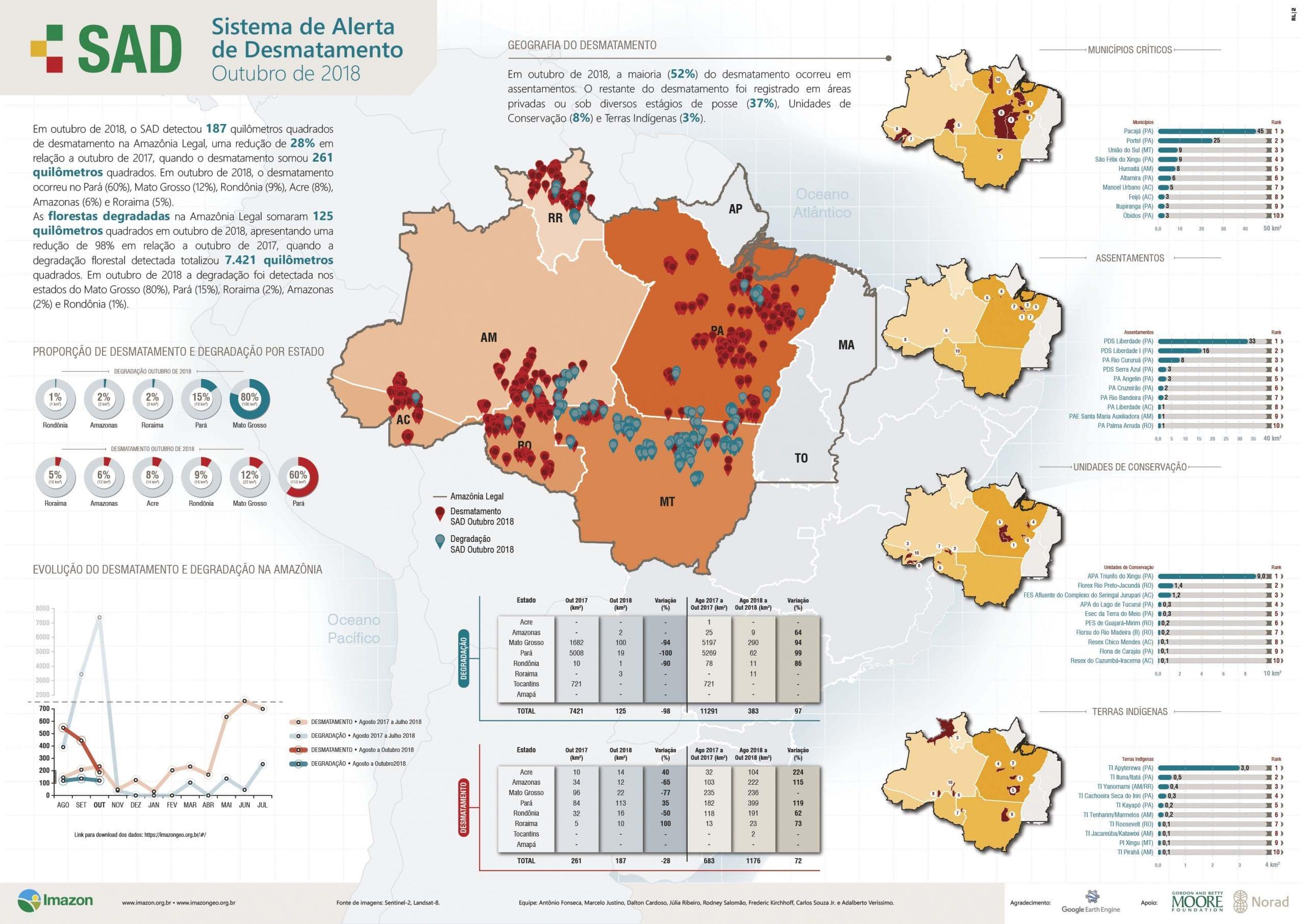 Boletim SAD outubro 2018 - Boletim do desmatamento da Amazônia Legal (outubro 2018) SAD