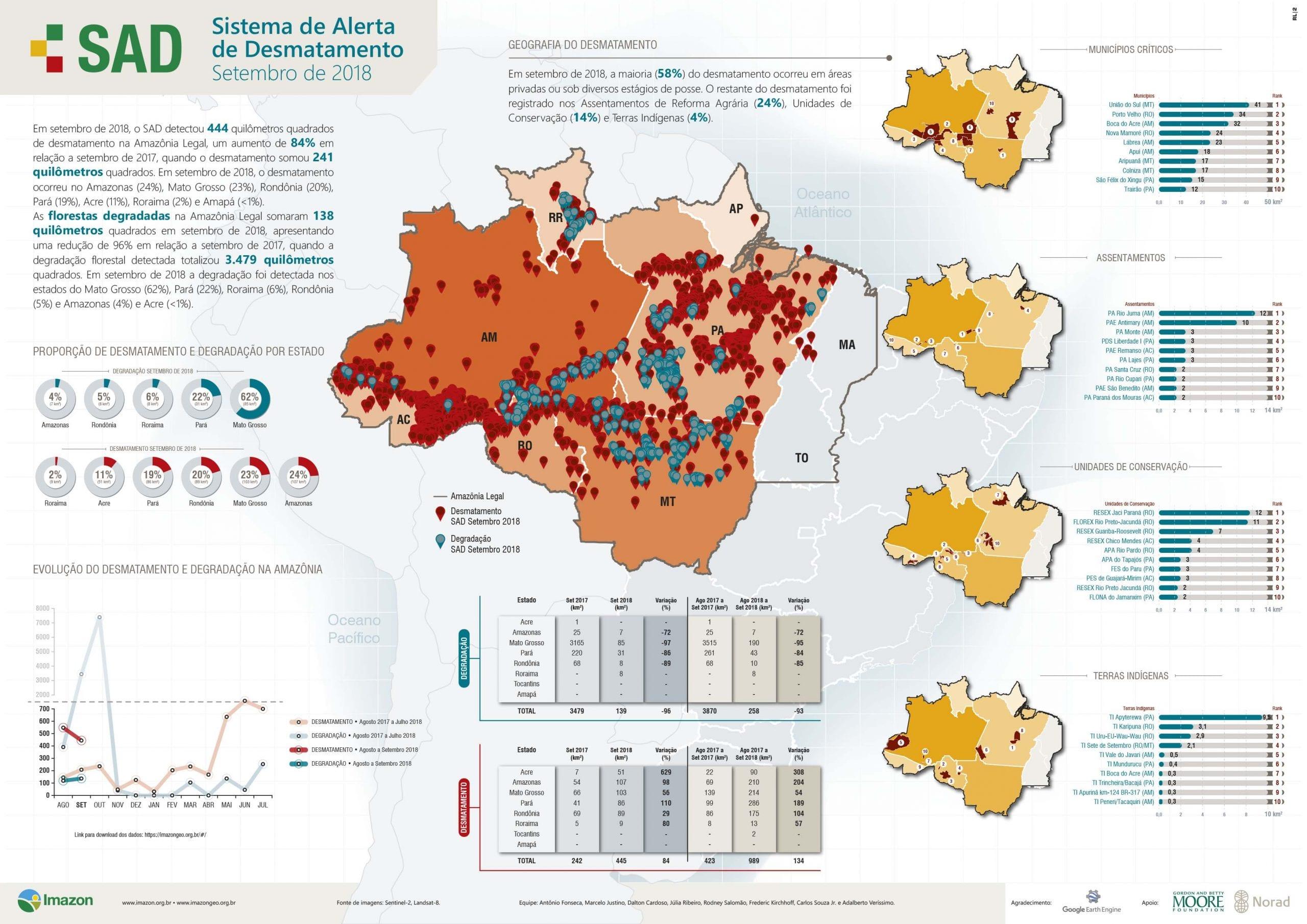 SAD setembro 2018 2 - Boletim do desmatamento da Amazônia Legal (setembro 2018) SAD