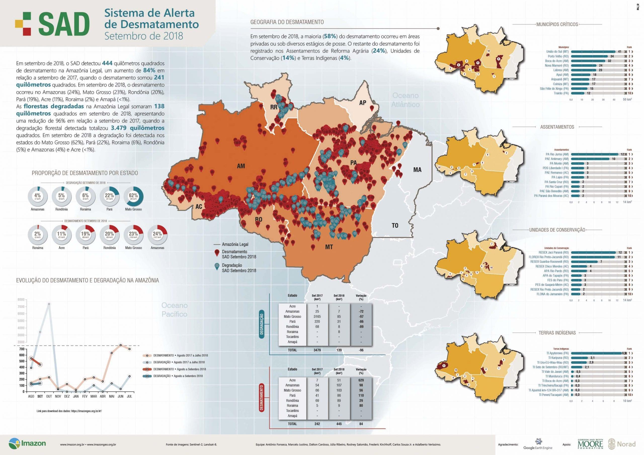 SAD setembro 2018 - Boletim do desmatamento da Amazônia Legal (setembro 2018) SAD