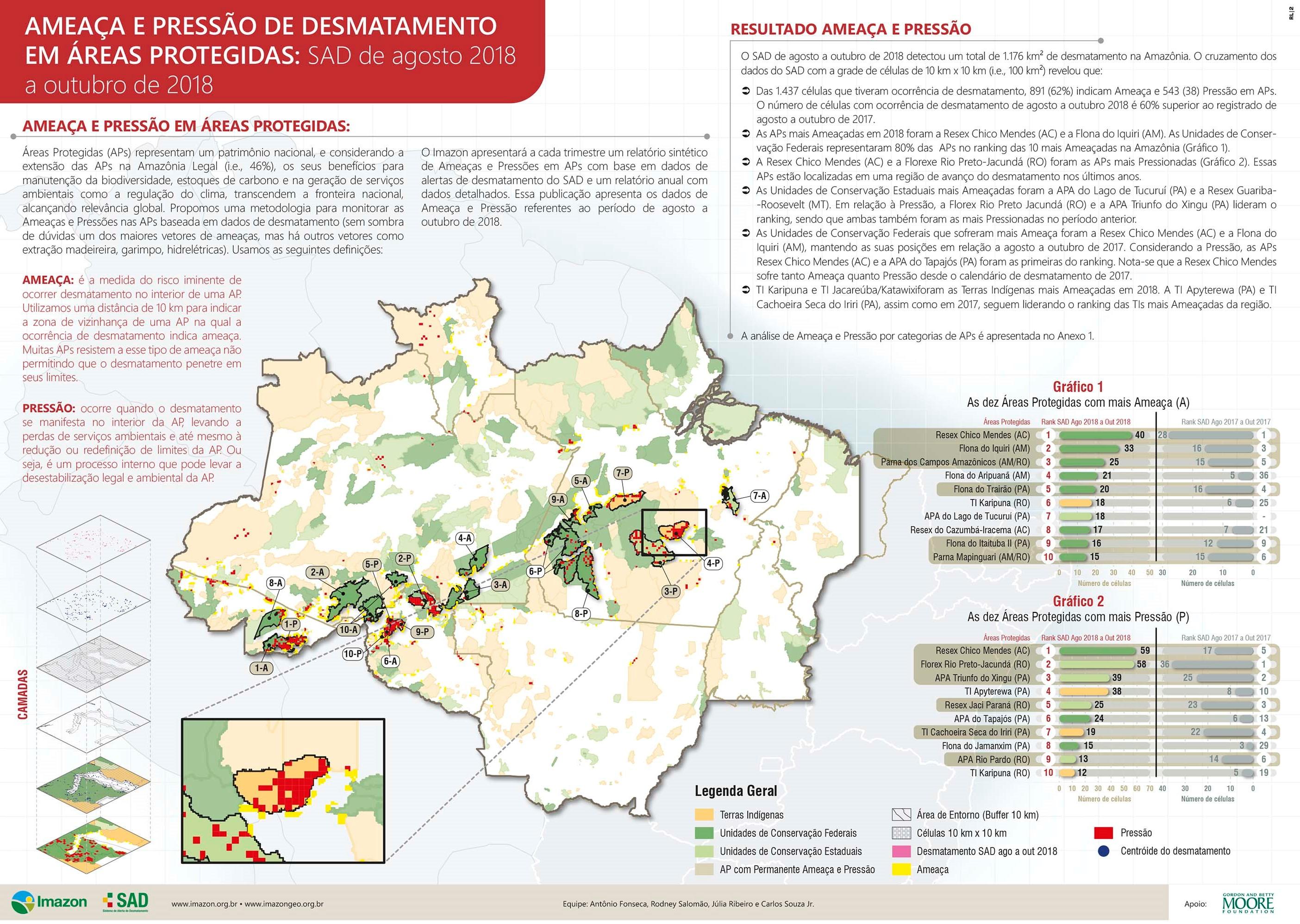 ameaçaepressão ago out 2018 2 2 - Ameaça e Pressão de desmatamento em Áreas Protegidas: SAD agosto a outubro de 2018