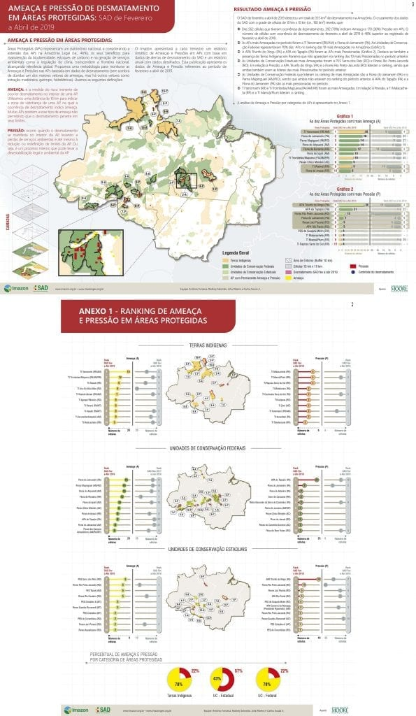 AP A4 297x210 Fev a Abr 2019 WEB 1 595x1024 - Ameaça e Pressão de desmatamento em Áreas Protegidas: SAD fevereiro a abril de 2019
