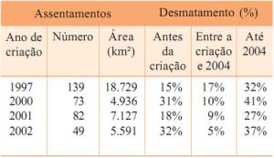 desmatamento_assentamentos3