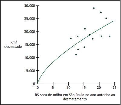 figura16 - A Pecuária e o desmatamento na Amazônia na Era das Mudanças Climáticas.