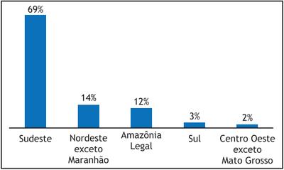 figura3 3 - A Pecuária e o desmatamento na Amazônia na Era das Mudanças Climáticas.