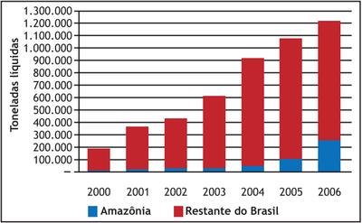 figura4 3 - A Pecuária e o desmatamento na Amazônia na Era das Mudanças Climáticas.