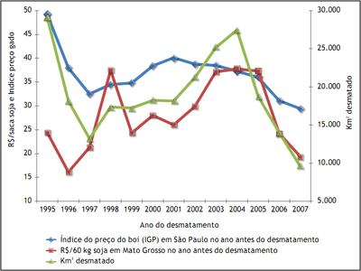 figura9 1 - A Pecuária e o desmatamento na Amazônia na Era das Mudanças Climáticas.
