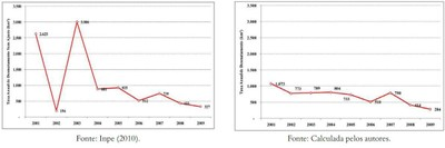 grafico1 - Risco de Desmatamento Associado à Hidrelétrica de Belo Monte