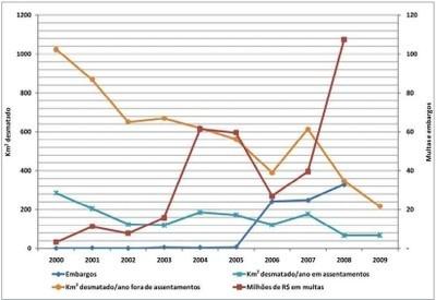 grafico2.2 - Risco de Desmatamento Associado à Hidrelétrica de Belo Monte