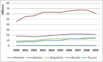 grafico2 - Risco de Desmatamento Associado à Hidrelétrica de Belo Monte