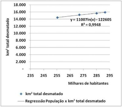 grafico4.6 - Risco de Desmatamento Associado à Hidrelétrica de Belo Monte