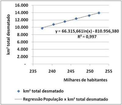 grafico4.7 - Risco de Desmatamento Associado à Hidrelétrica de Belo Monte