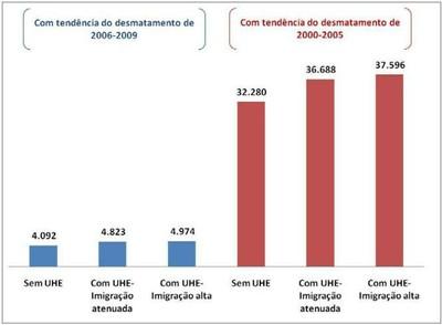 grafico5.1 - Risco de Desmatamento Associado à Hidrelétrica de Belo Monte