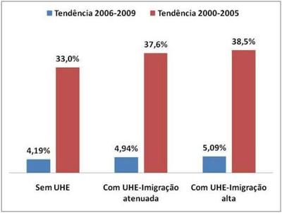 grafico5.4 - Risco de Desmatamento Associado à Hidrelétrica de Belo Monte