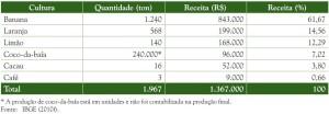image 76 300x104 - Plano de Manejo da Floresta Estadual de Trombetas