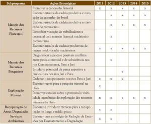 image92 300x246 - Resumo Executivo do Plano de Manejo da Floresta Estadual do Paru