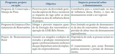 quadro3.1 - Risco de Desmatamento Associado à Hidrelétrica de Belo Monte