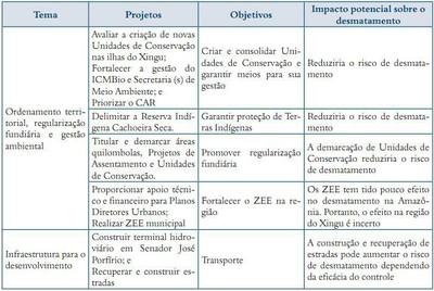 quadro3.3 - Risco de Desmatamento Associado à Hidrelétrica de Belo Monte