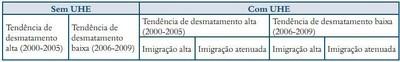 quadro4.1 - Risco de Desmatamento Associado à Hidrelétrica de Belo Monte