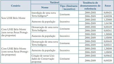 quadro4.3 - Risco de Desmatamento Associado à Hidrelétrica de Belo Monte